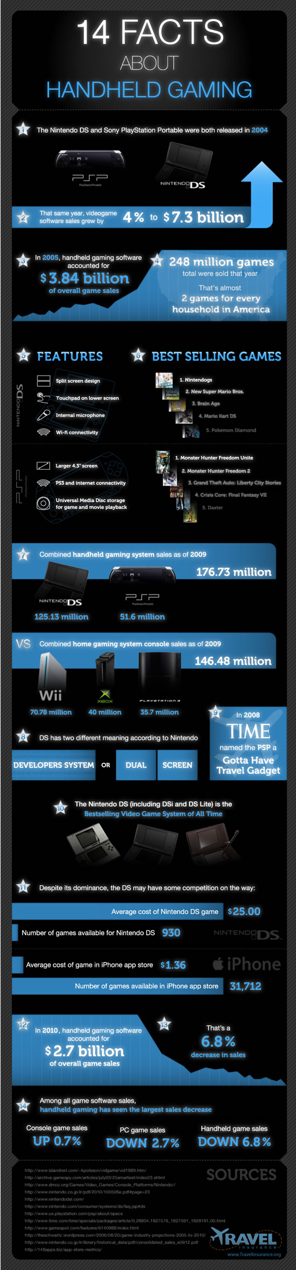 「14 FACTS ABOUT HANDHELD GAMING」