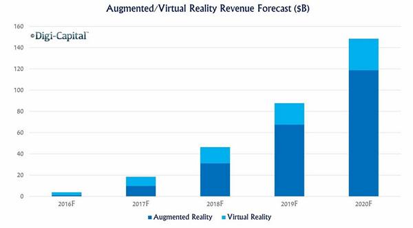 VR AR市場規模予測グラフ