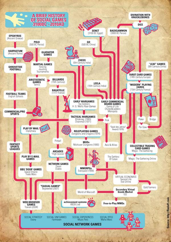 紀元前3000年から現代まで!人類5000年の歴史におけるゲームのデンドロ ...