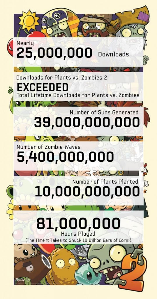 「Plants vs. Zombies 2」